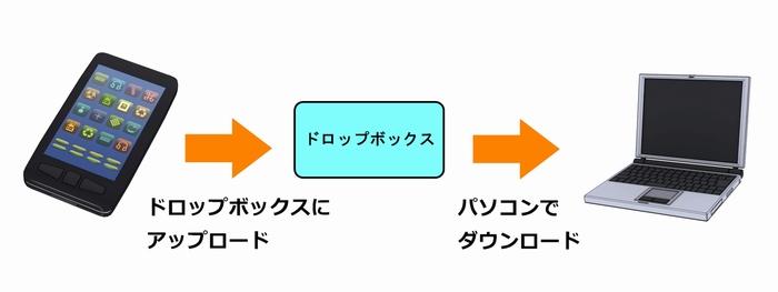 ドロップボックスの仕組み