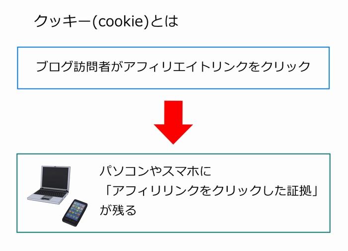 クッキーとは